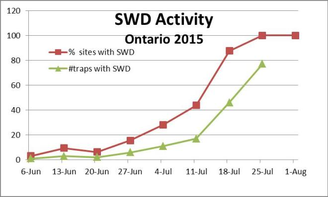 Figure 1: SWD activity in Ontario 20015