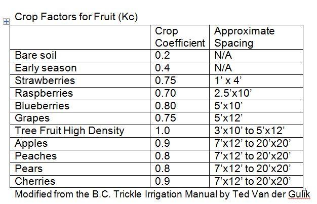 crop factors for fruit