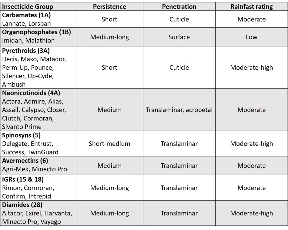 Table of persistance, penetration (surface, cutile, translaminar, acropetal) and rainfastness of different insecticide classes.