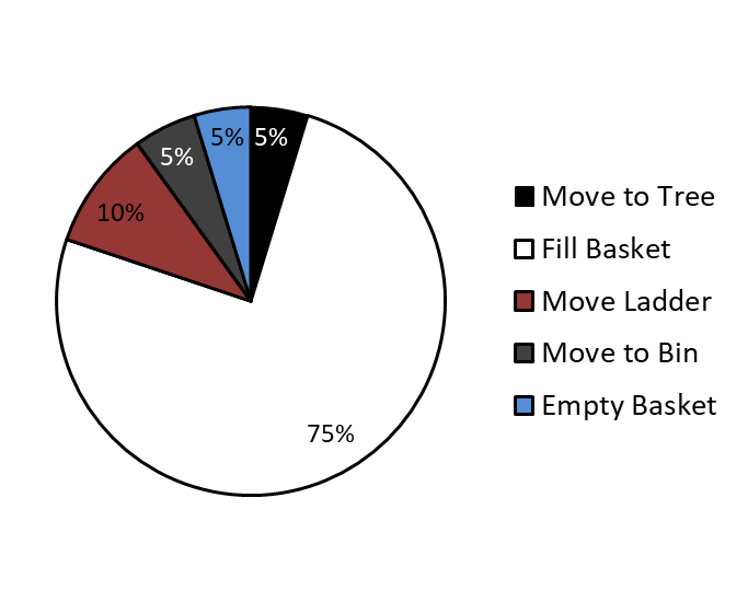 A chart showing Orchard harvest operation with a ladder broken down into the different activities. The pie graph indicates the % of time taken for each activity.