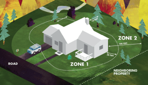 Diagram of Defensible Space