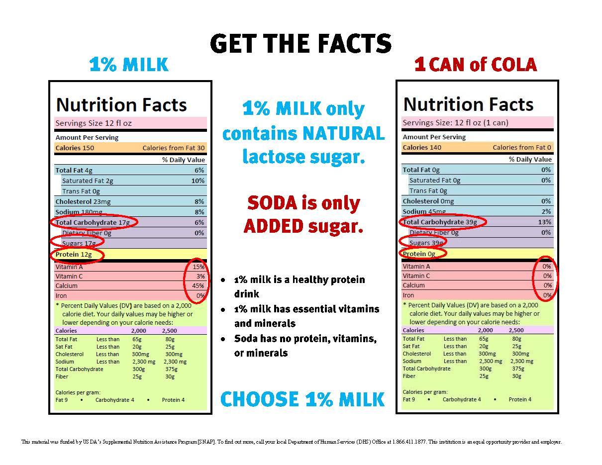 Soft Drink Nutrition Comparison Besto Blog