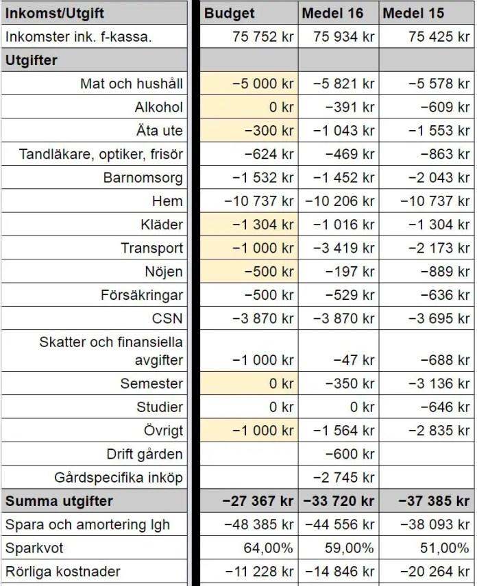 Budgetvärden och medelvärden för året, jämfört med utfall 2015.