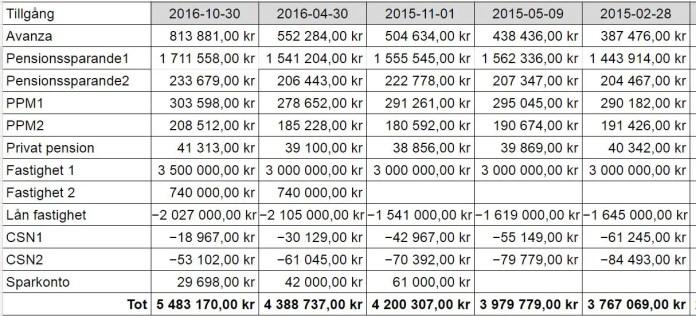 Denna tabell börjar lite senare i tid än tidigare, men visar kraften i vårt sparande, amorterande och gnetande.