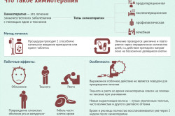 Назначена химиотерапия и лучевая терапия