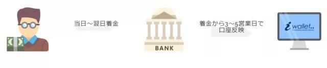 国際銀行振込・国内銀行振込