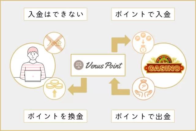 VenusPoint(ヴィーナスポイント)の入金・出金について解説!