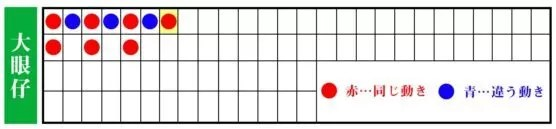 大眼仔(ダイガンチャイ)3