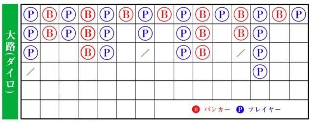 バカラの必勝法【入門編】-罫線とは何か2