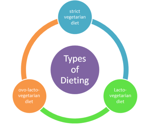 Types of Dieting
