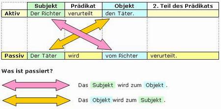 https://i0.wp.com/online-lernen.levrai.de/deutsch-uebungen/grammatik_5_7/20_aktiv_passiv/aktiv_passiv_grammatik.JPG