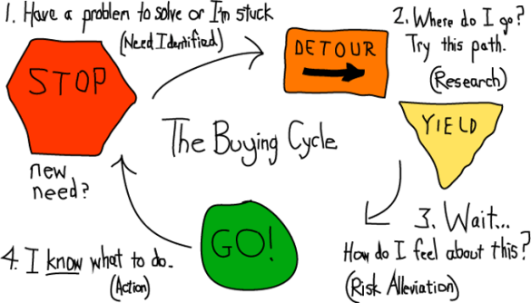 The online buying cycle