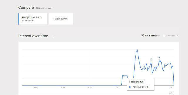 Negative-SEO-Trend