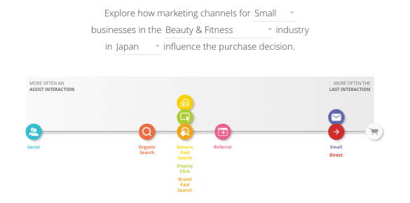 Google's Customer Journey calculator