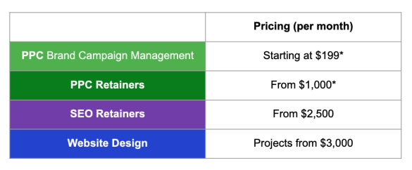 Digital Marketing Pricing - The Spectrum Group Online