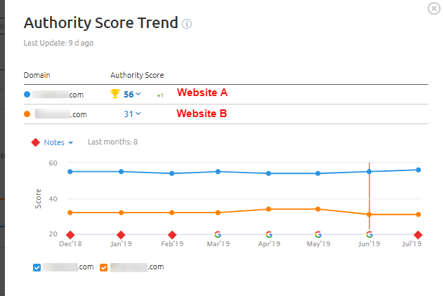 SEMRush Authority graph