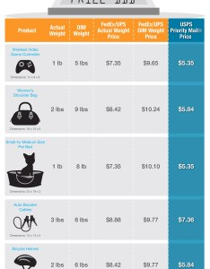 Will dimensional weight impact your business fedex vs ups usps shipping rates comparison chart also rh online blog endicia