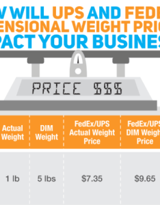 Ups vs usps shipping rates comparison chart dimensional weight pricing also will impact your business fedex rh online blog endicia