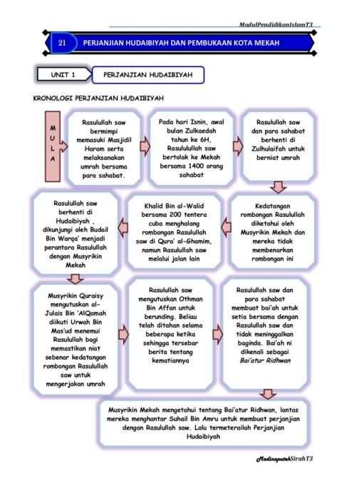 Isi Perjanjian Hudaibiyah : perjanjian, hudaibiyah, PENDIDIKAN, ISLAM, TINGKATAN, BIDANG, SIRAH, TAMADUN, ISLAM-Flip, EBook, Pages, AnyFlip