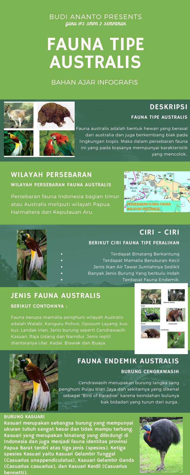 Ciri Ciri Fauna Tipe Australis : fauna, australis, BAHAN, KELAS, SMP-Flip, EBook, Pages, AnyFlip
