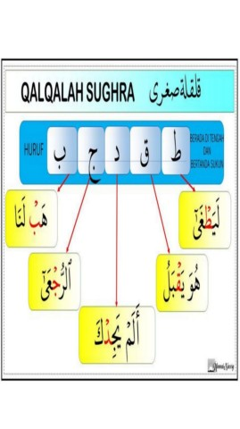 Qalqalah Sugra : qalqalah, sugra, TAJWID-Flip, EBook, Pages, AnyFlip