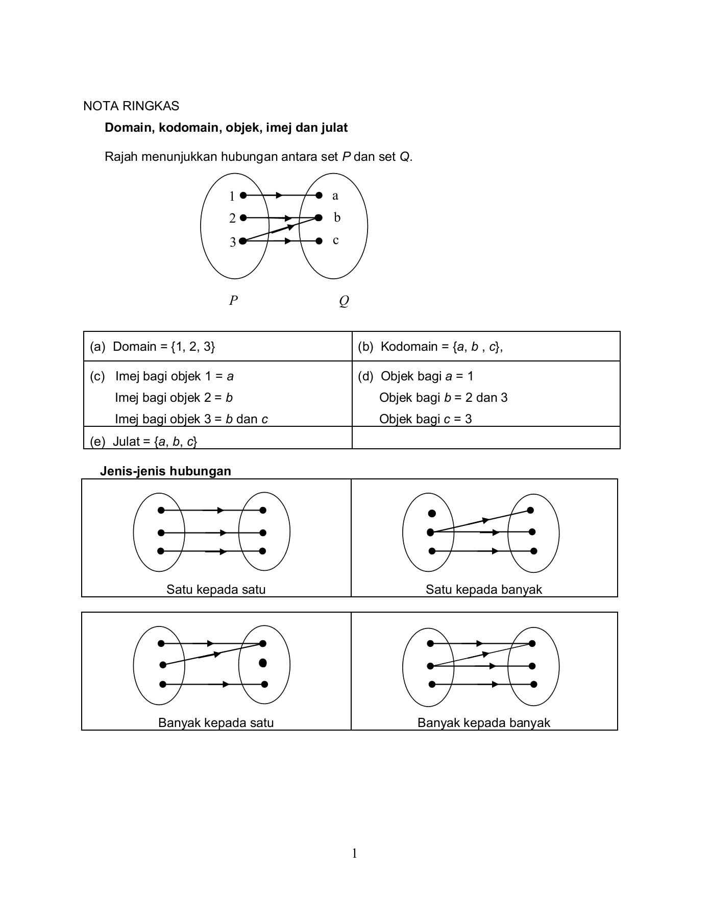 Domain Dan Kodomain : domain, kodomain, MODUL, FUNGSI-Flip, EBook, Pages, AnyFlip