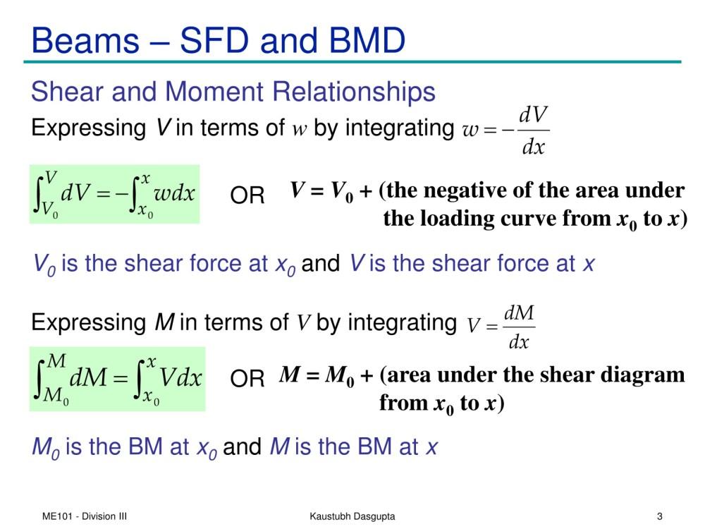 medium resolution of shear diagram v