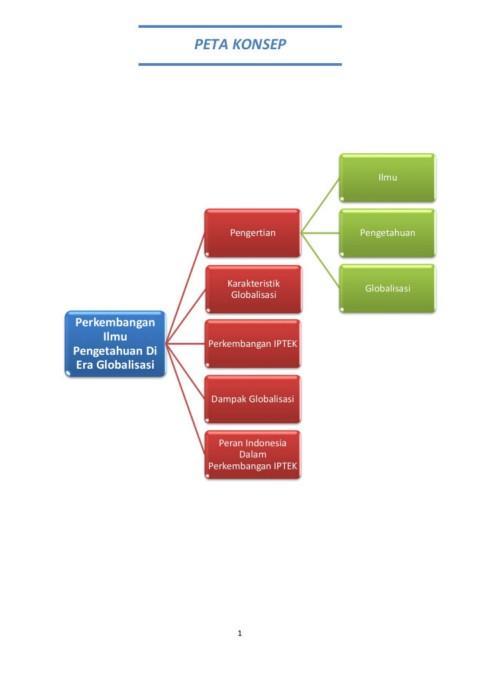Globalisasi Bidang Iptek : globalisasi, bidang, iptek, Perkembangan, Pengetahuan, Globalisasi-Flip, EBook, Pages, AnyFlip