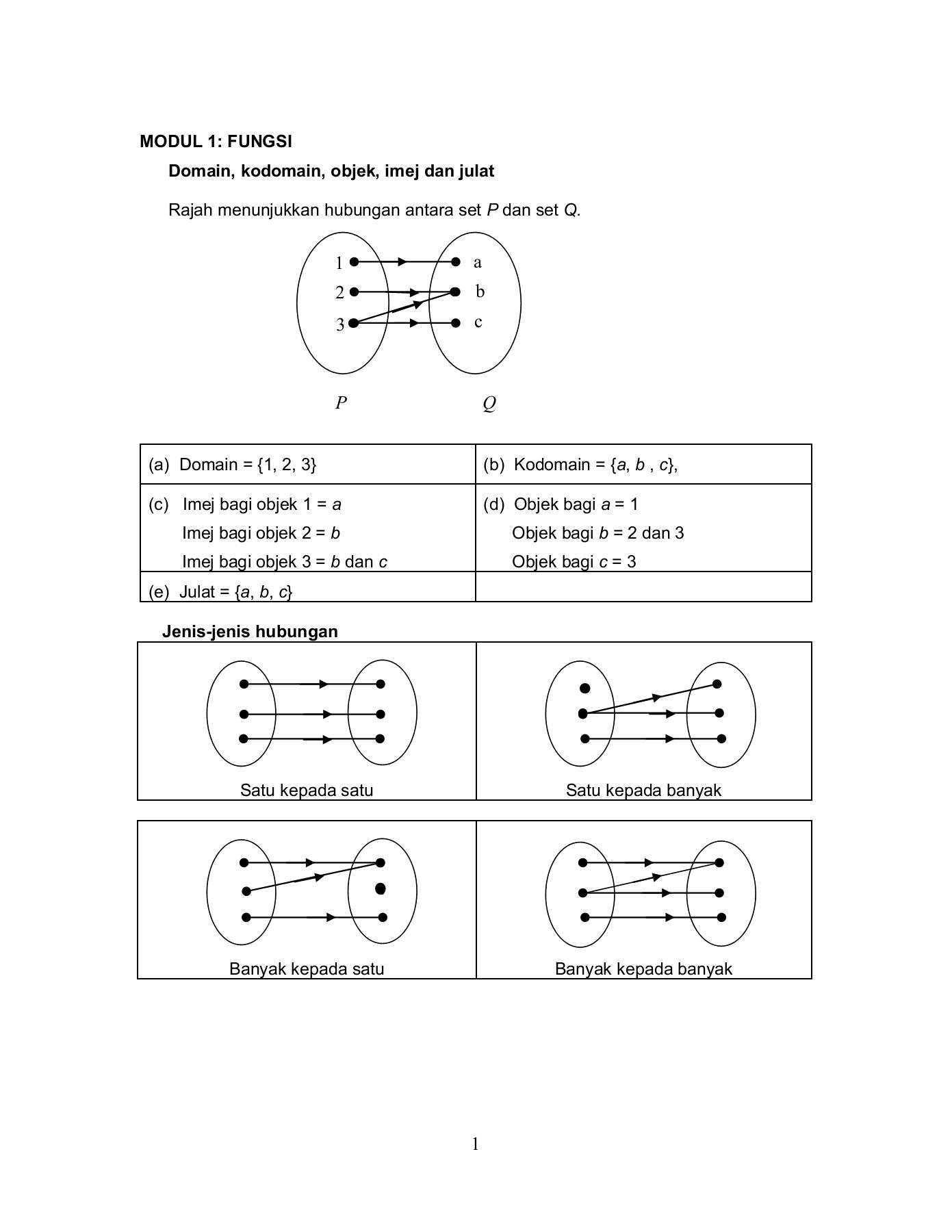 Domain Dan Kodomain : domain, kodomain, MODUL, SUKATAN, MEMBULAT