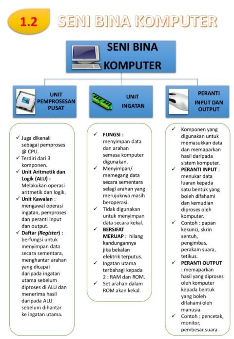 3 Komponen Sistem Komputer : komponen, sistem, komputer, Komputer-Flip, EBook, Pages, AnyFlip