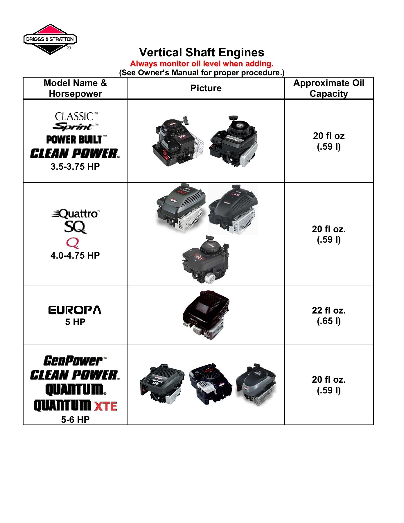 briggs and stratton ybsxs 7242vf 2003 dodge ram 2500 wiring diagram oil capacity engines pages 1 8 text version fliphtml5