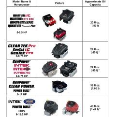 Briggs And Stratton Ybsxs 7242vf 5 Pin Flat Trailer Wiring Diagram Oil Capacity Engines Pages 1 8 Text Version Fliphtml5
