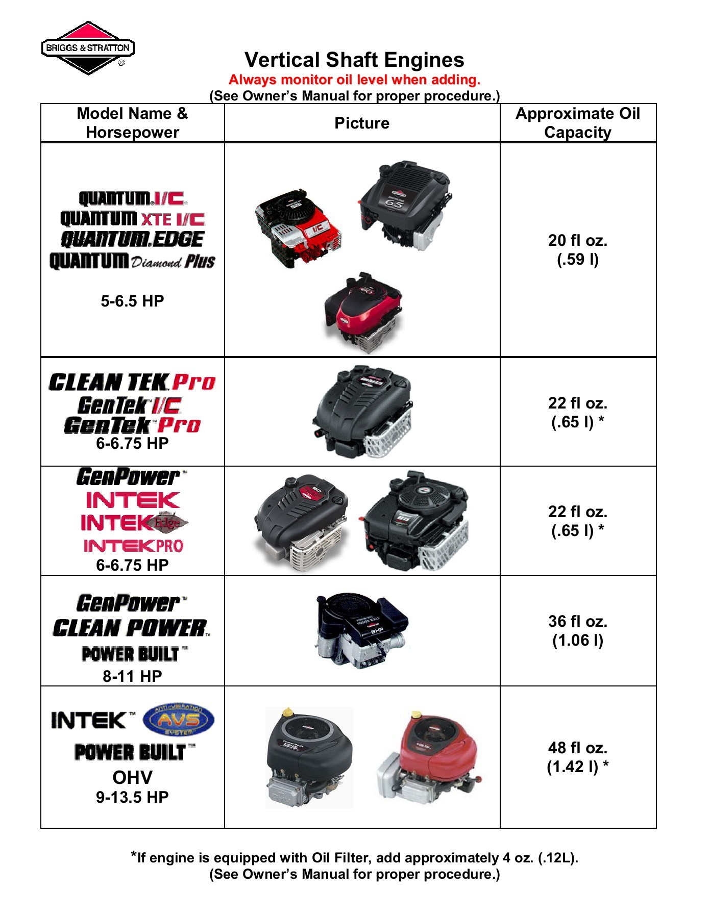 hight resolution of oil capacity briggs stratton engines pages 1 8 text version fliphtml5