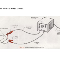welding intro to welding ufl mae pages 1 21 text version fliphtml5 [ 1800 x 1391 Pixel ]