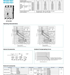 molded case circuit breakers earth leakage circuit breakers pages 51 70 text version fliphtml5 [ 1272 x 1800 Pixel ]