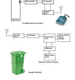 city garbage collection indicator using rf zigbee and gsm pages 1 9 text version fliphtml5 [ 1391 x 1800 Pixel ]