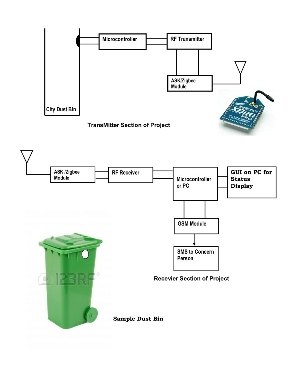 medium resolution of city garbage collection indicator using rf zigbee and gsm pages 1 9 text version fliphtml5