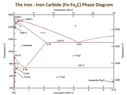 small resolution of iron carbide phase diagram