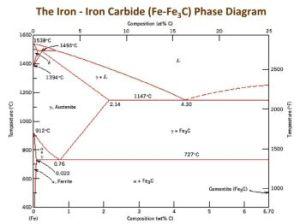 The Iron Carbide (Fe Fe3C) Phase Diagram  UPRM | FlipHTML5
