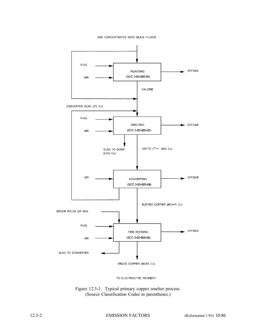 medium resolution of blister copper diagram