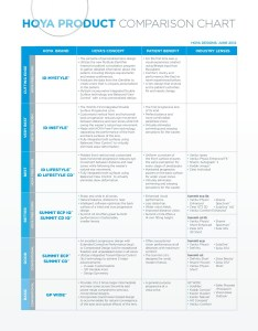 Hoya product comparison chart iseelabs pages text version fliphtml also rh