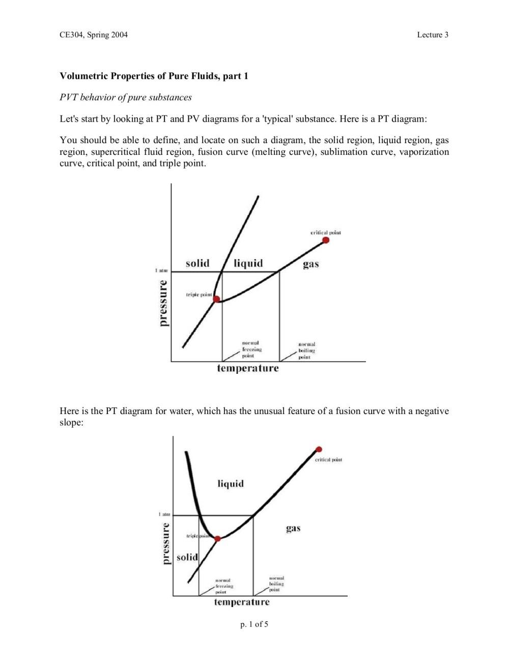 medium resolution of pv diagram water