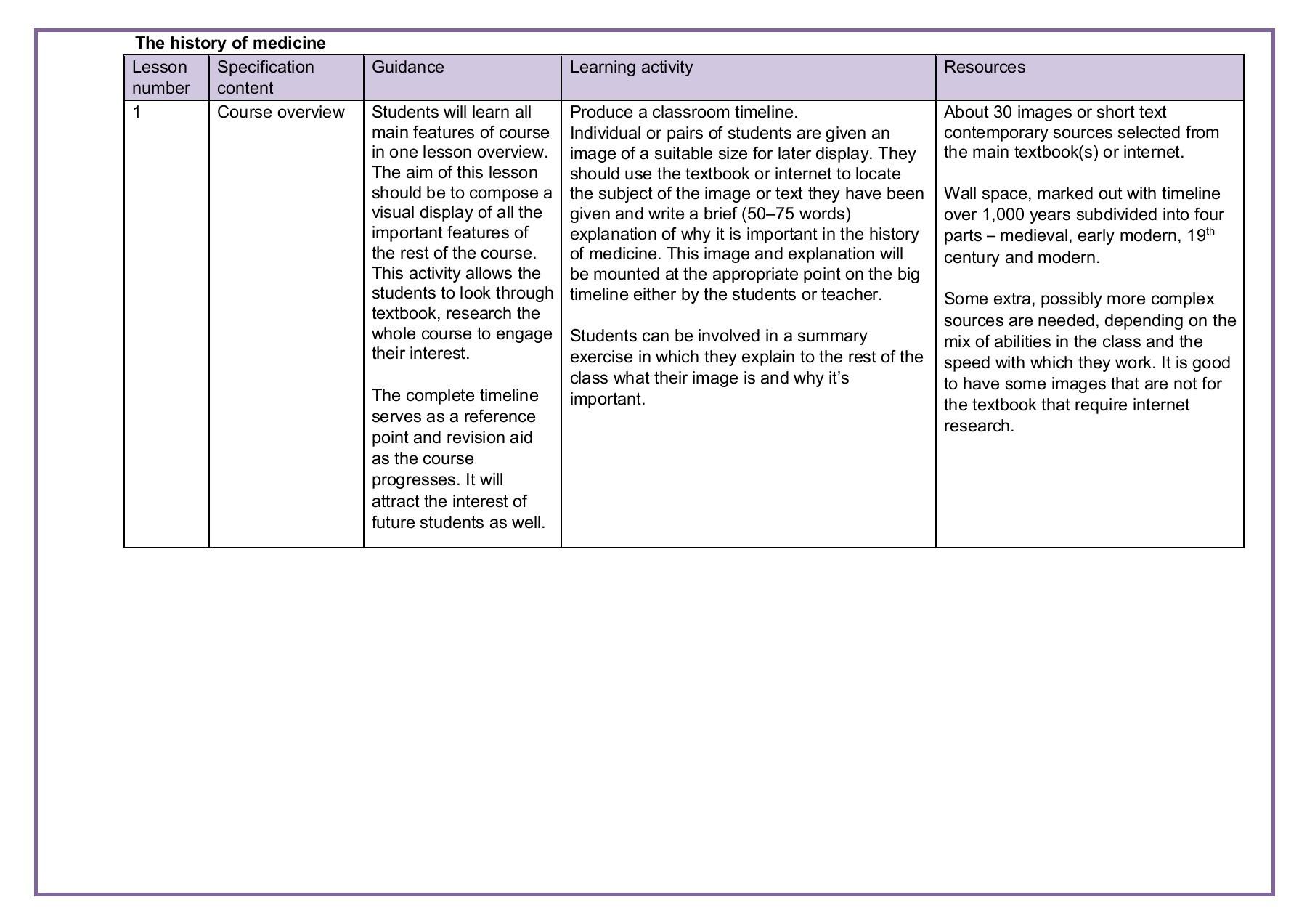 History Of Medicine Timeline Gcse
