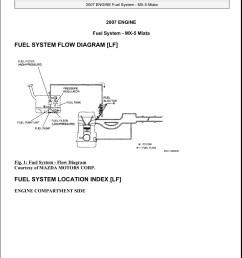 mazda fuel pressure diagram wiring library fuel system flow diagram lf mellens net [ 1530 x 1800 Pixel ]