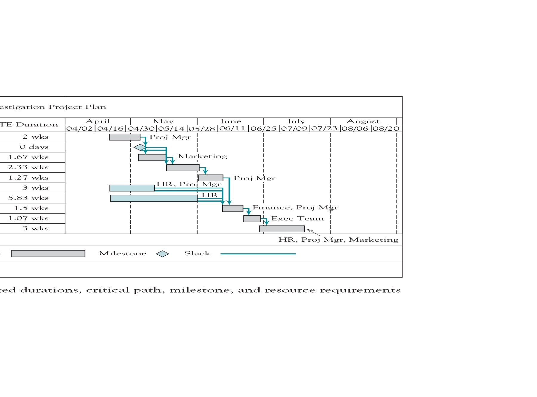 In An Aoa Network Diagram Occur When Two Or More