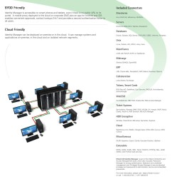 hitachi id identity manager brochure pages 1 2 text version fliphtml5 [ 1391 x 1800 Pixel ]