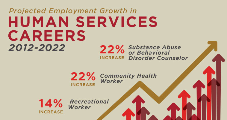 What Is Human Services? A Guide To Serving A Community
