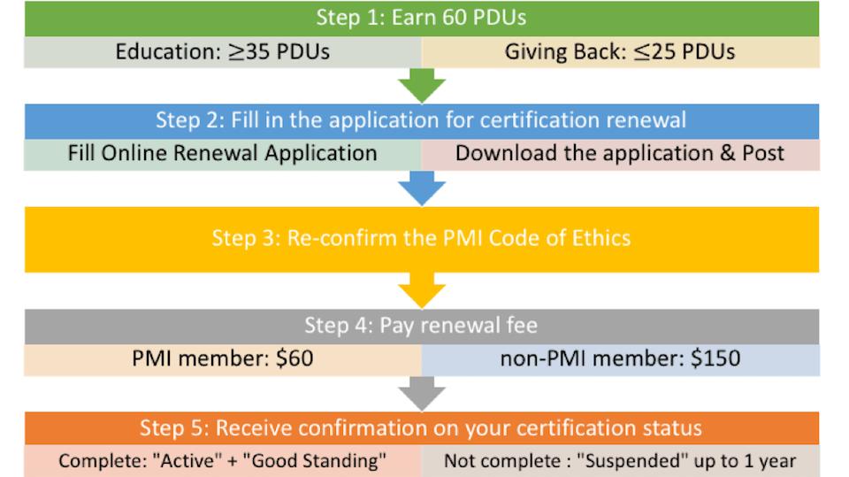 Why Should You Make A PMP® Renewal?