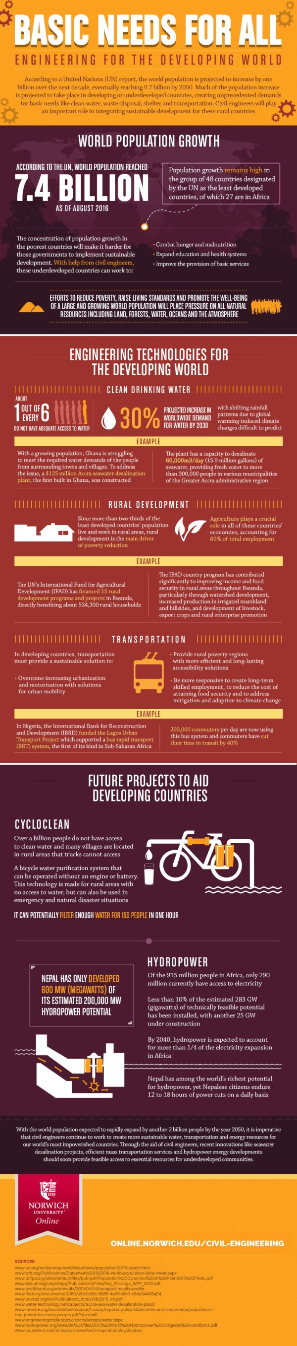 Basic Engineering Developing World