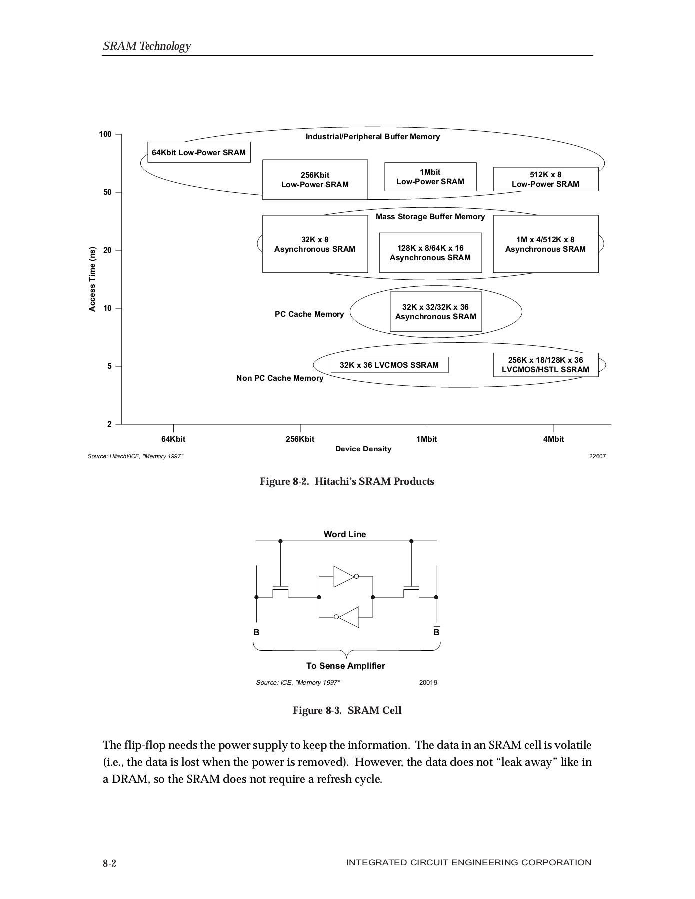 hight resolution of logic diagram 512 x 8 bit sram